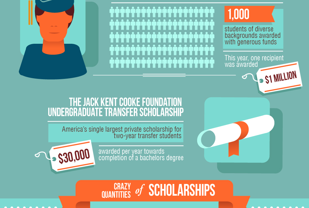 How To Score Unusual Scholarships