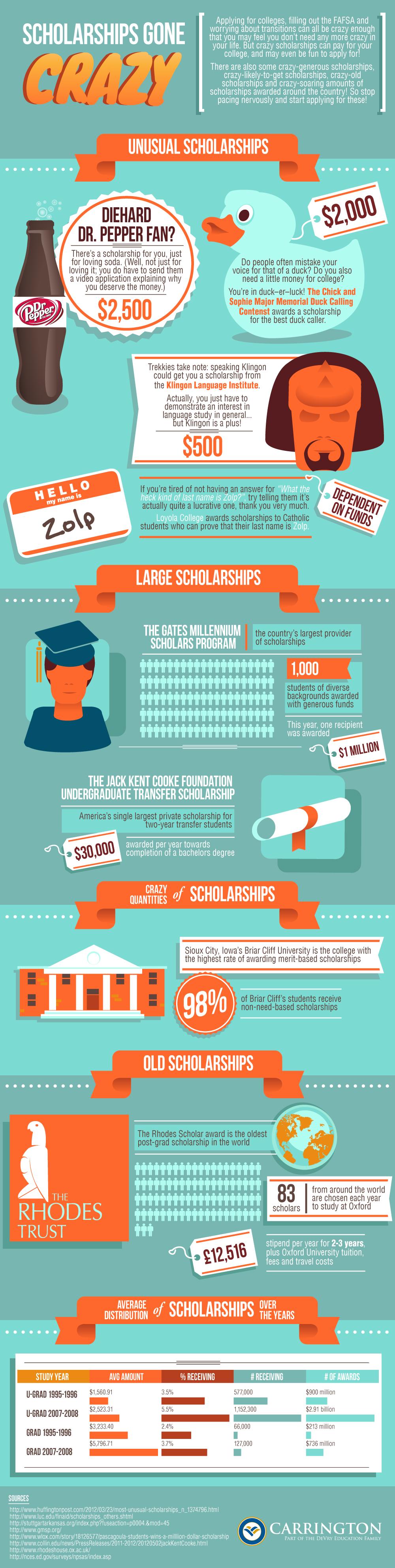crazy-scholarships-infographic-1